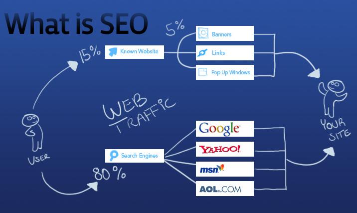cách vận hành của công cụ tìm kiếm