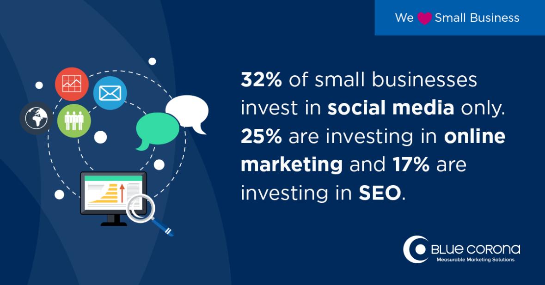 Tỷ lệ phần trăm sử dụng marketing của các doanh nghiệp nhỏ